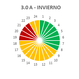 Tarifa 3.0A INVIERNO