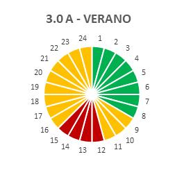 Tarifa 3.0A VERANO