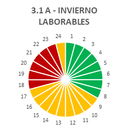 Tarifa 3.1A INVIERNO LABORABLES