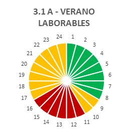 Tarifa 3.1A VERANO LABORABLES